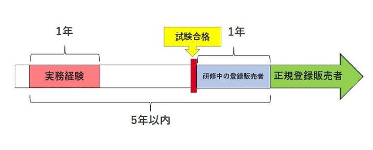 実務経験未達のパターンの横棒グラフ