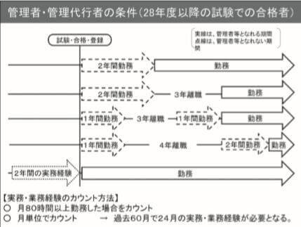 管理者・管理t代行者の条件の表