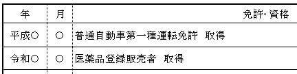 登録販売者履歴書の資格取得後の記載見本