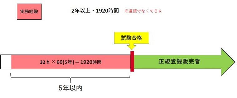 新しい実務経験ありの横棒グラフ